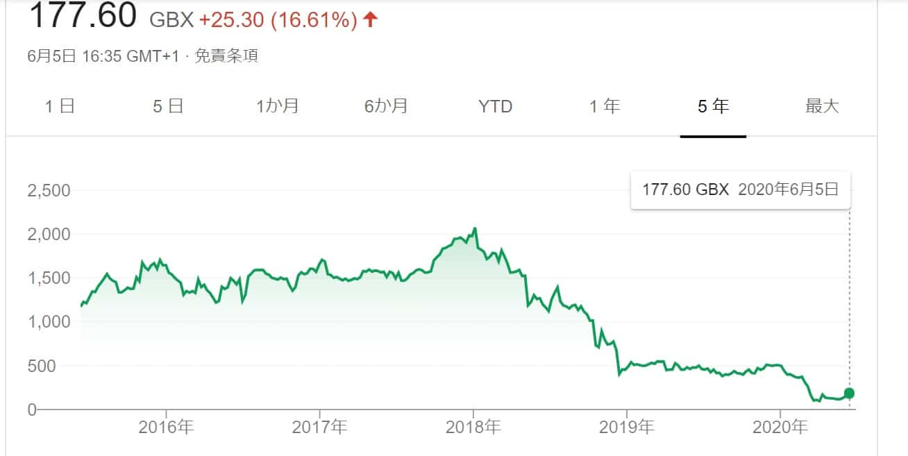 superdry stock price